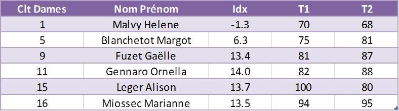 Grand Prix Clt Dames