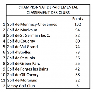 championnat departemental club