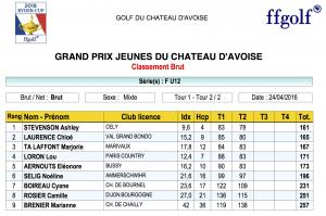 resultat Avoise